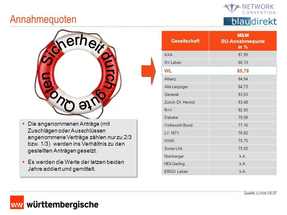 Annahmequoten Gesellschaft M&M BU-Annahmequote in % AXA87,99 SV Leben86,13 WL85,78 Allianz84,94 Alte Leipziger84,73 Generali83,63 Zurich Dt. Herold83,