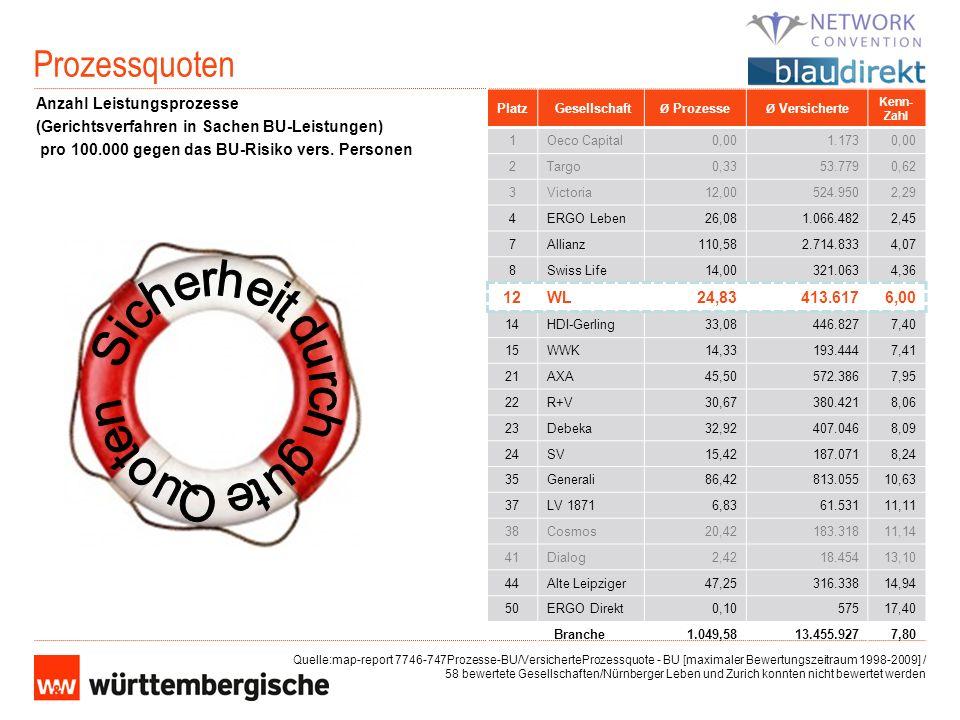 Prozessquoten Quelle:map-report 7746-747Prozesse-BU/VersicherteProzessquote - BU [maximaler Bewertungszeitraum 1998-2009] / 58 bewertete Gesellschafte