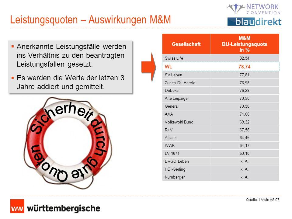 Leistungsquoten – Auswirkungen M&M Anerkannte Leistungsfälle werden ins Verhältnis zu den beantragten Leistungsfällen gesetzt. Es werden die Werte der