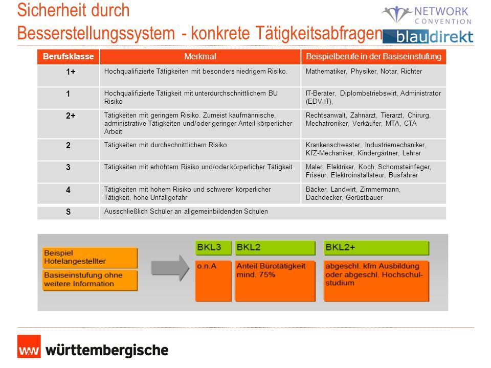 Sicherheit durch Besserstellungssystem - konkrete Tätigkeitsabfragen BerufsklasseMerkmalBeispielberufe in der Basiseinstufung 1+ Hochqualifizierte Tät