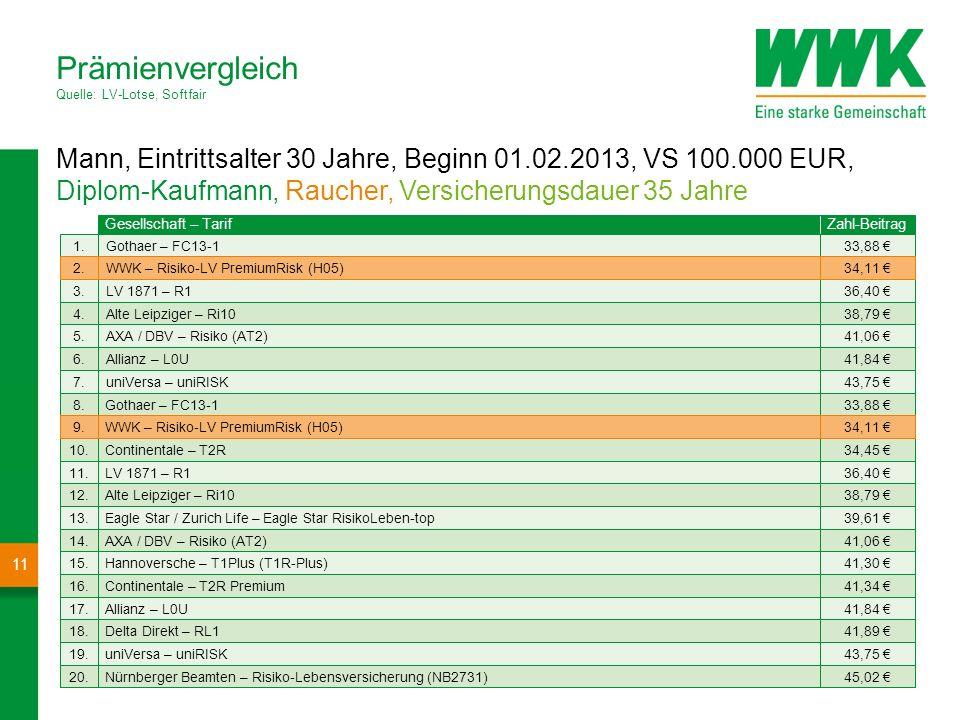Mann, Eintrittsalter 30 Jahre, Beginn 01.02.2013, VS 100.000 EUR, Diplom-Kaufmann, Nichtraucher, Versicherungsdauer 35 Jahre Prämienvergleich Quelle: