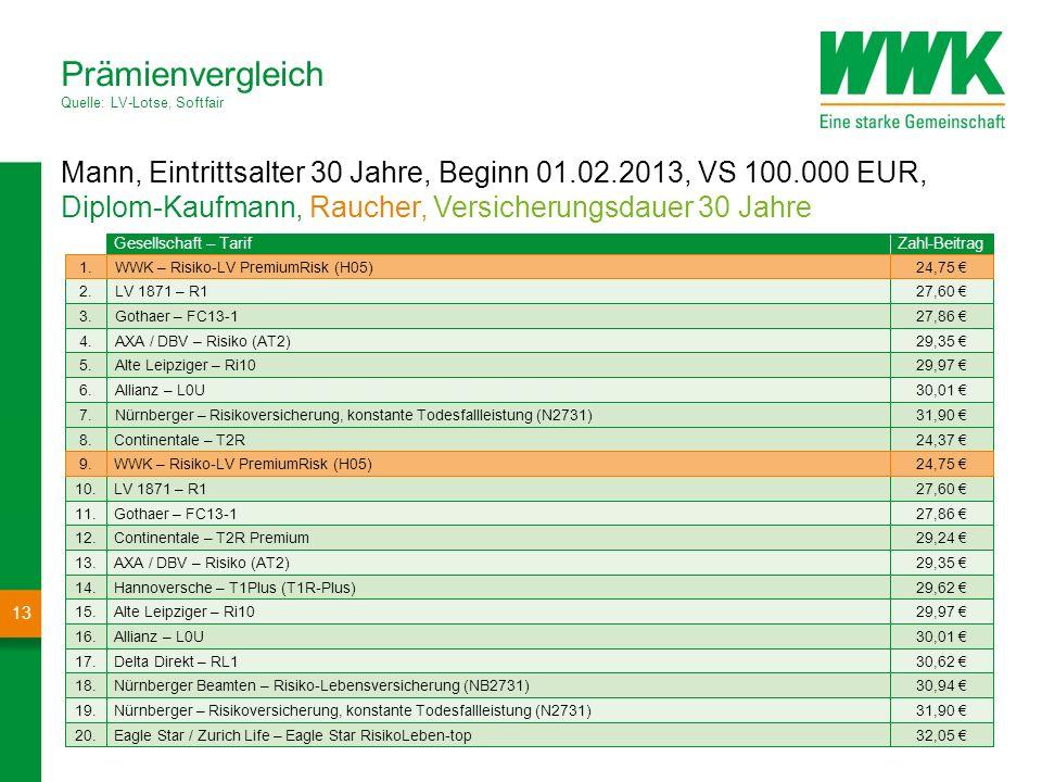 Mann, Eintrittsalter 30 Jahre, Beginn 01.02.2013, VS 100.000 EUR, Diplom-Kaufmann, Nichtraucher, Versicherungsdauer 30 Jahre Prämienvergleich Quelle: