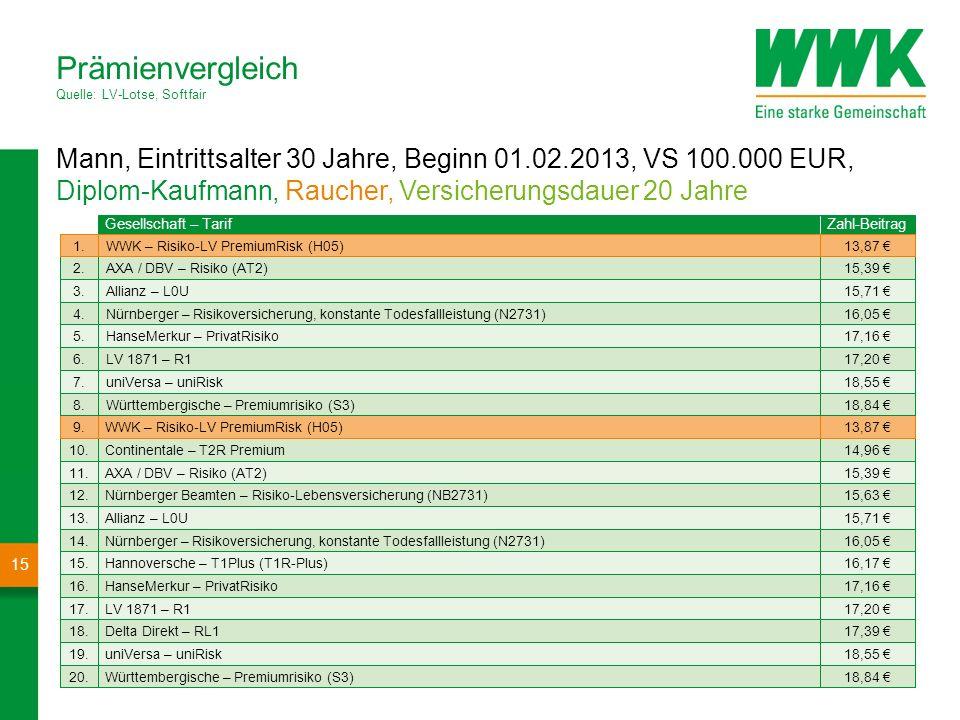 Mann, Eintrittsalter 30 Jahre, Beginn 01.02.2013, VS 100.000 EUR, Diplom-Kaufmann, Nichtraucher, Versicherungsdauer 20 Jahre Prämienvergleich Quelle: