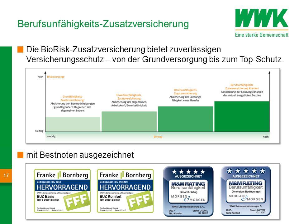 mögliche Ablaufleistung bei 9 % Wertentwicklung 22.057 EUR mögliche Ablaufleistung bei 6 % Wertentwicklung 11.221 EUR 9.483,60 EUR einbezahlte Versich
