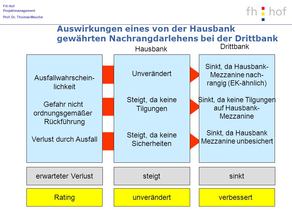 FH-Hof Projektmanagement Prof. Dr. Thomas Meuche Kap. 8-10 Auswirkungen eines von der Hausbank gewährten Nachrangdarlehens bei der Drittbank Ausfallwa