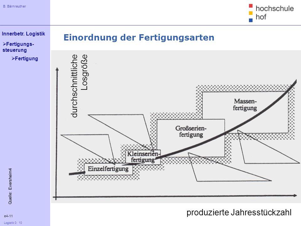B. Bärnreuther 10 Innerbetr. Logistik Logistik 0: 10 Fertigungs- steuerung Einordnung der Fertigungsarten durchschnittliche Losgröße produzierte Jahre