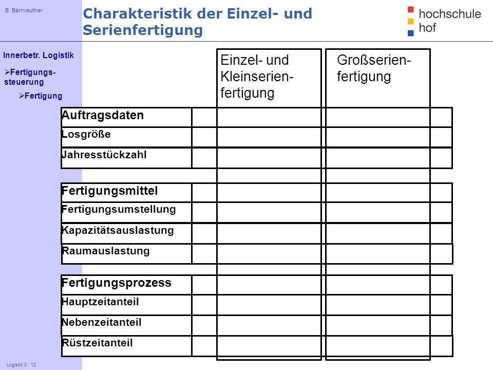 B. Bärnreuther 12 Innerbetr. Logistik Logistik 0: 12 Fertigungs- steuerung Charakteristik der Einzel- und Serienfertigung Einzel- und Klein- serienfer