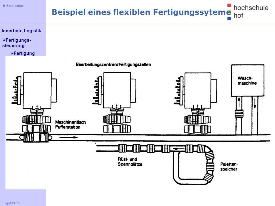 B. Bärnreuther 16 Innerbetr. Logistik Logistik 0: 16 Fertigungs- steuerung Beispiel eines flexiblen Fertigungssyteme Fertigung