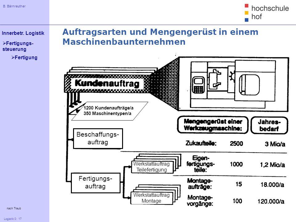 B. Bärnreuther 17 Innerbetr. Logistik Logistik 0: 17 Fertigungs- steuerung nach Traub Auftragsarten und Mengengerüst in einem Maschinenbaunternehmen 1
