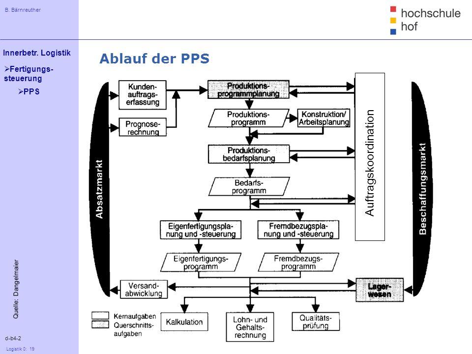 B. Bärnreuther 19 Innerbetr. Logistik Logistik 0: 19 Fertigungs- steuerung Ablauf der PPS d-b4-2 Quelle: Dangelmaier PPS Auftragskoordination