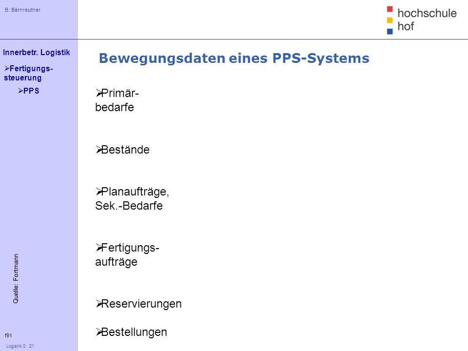B. Bärnreuther 21 Innerbetr. Logistik Logistik 0: 21 Fertigungs- steuerung Bewegungsdaten eines PPS-Systems f91 Quelle: Fortmann PPS Primär- bedarfe B