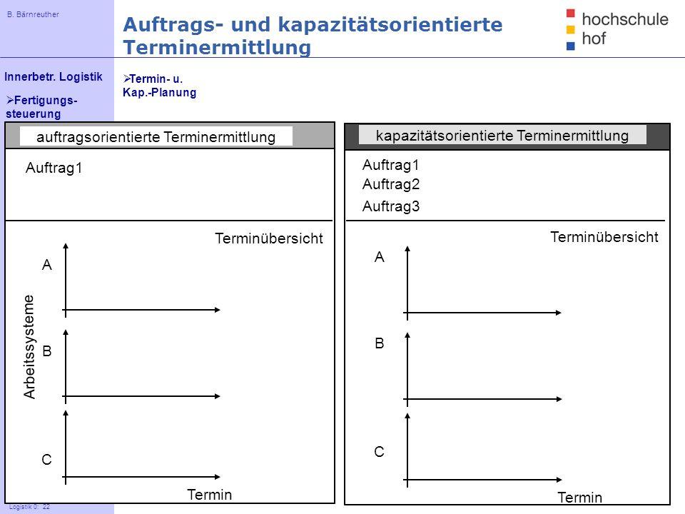 B. Bärnreuther 22 Innerbetr. Logistik Logistik 0: 22 Fertigungs- steuerung auftragsorientierte Terminermittlung kapazitätsorientierte Terminermittlung