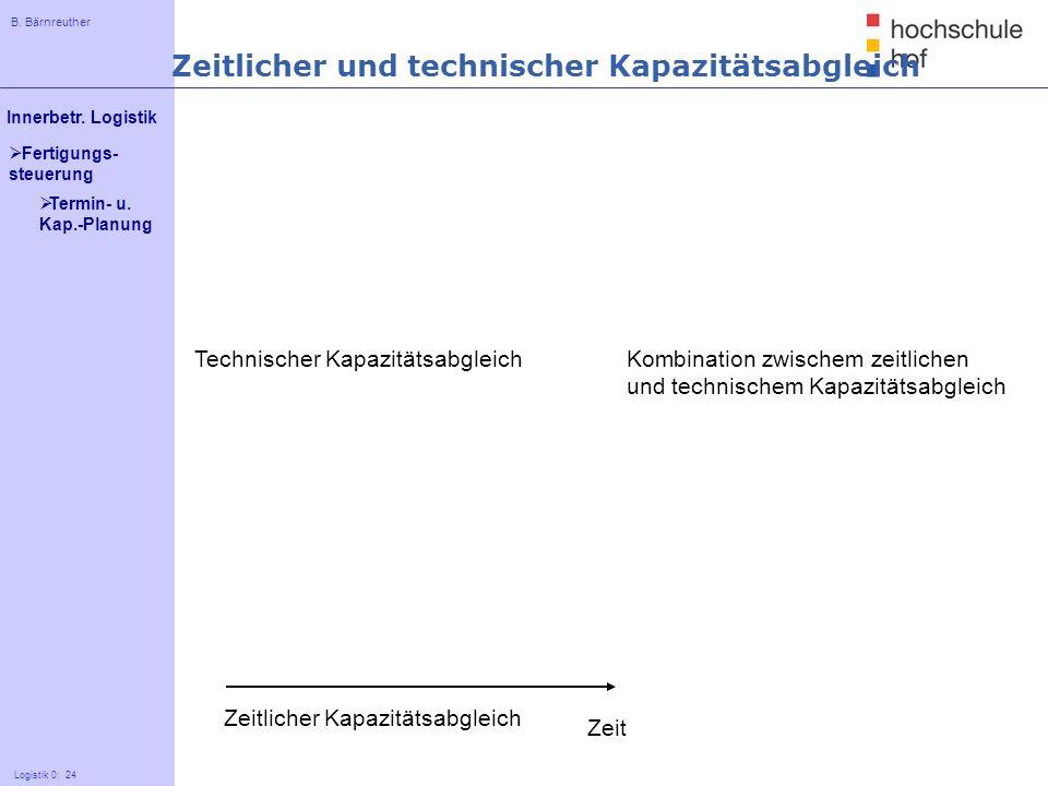 B. Bärnreuther 24 Innerbetr. Logistik Logistik 0: 24 Fertigungs- steuerung Zeitlicher Kapazitätsabgleich Technischer Kapazitätsabgleich Zeit Kombinati