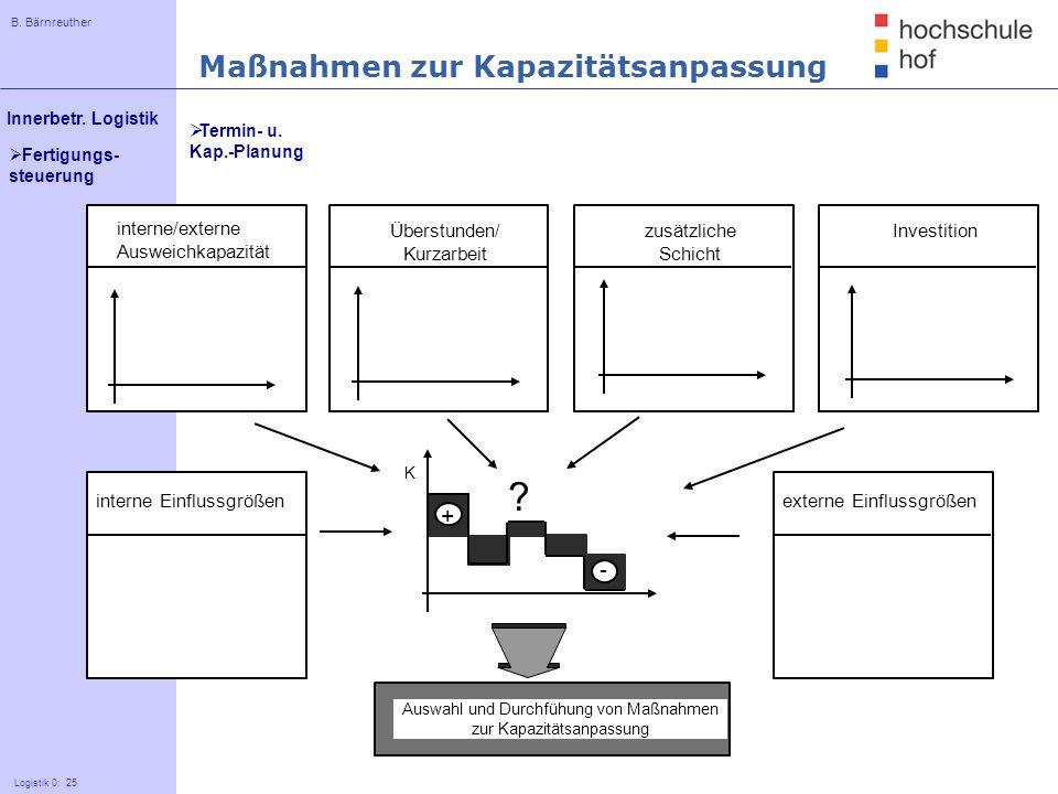B. Bärnreuther 25 Innerbetr. Logistik Logistik 0: 25 Fertigungs- steuerung interne/externe Ausweichkapazität Überstunden/ Kurzarbeit Investitionzusätz