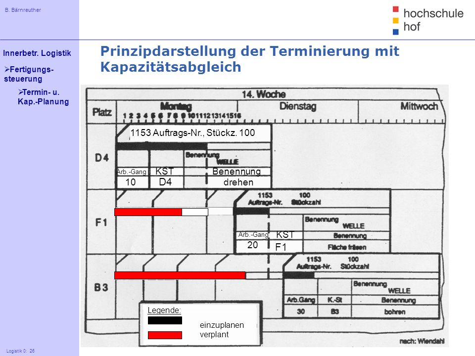 B. Bärnreuther 26 Innerbetr. Logistik Logistik 0: 26 Fertigungs- steuerung Prinzipdarstellung der Terminierung mit Kapazitätsabgleich Arb.-Gang 10 Arb