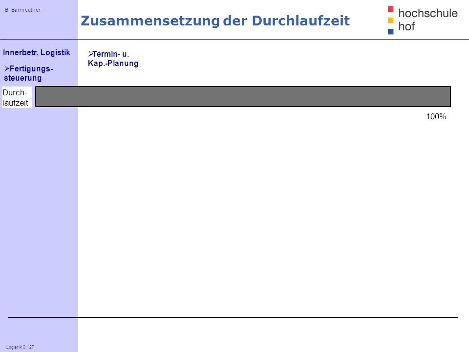 B. Bärnreuther 27 Innerbetr. Logistik Logistik 0: 27 Fertigungs- steuerung Durch- laufzeit 100% Zusammensetzung der Durchlaufzeit Termin- u. Kap.-Plan