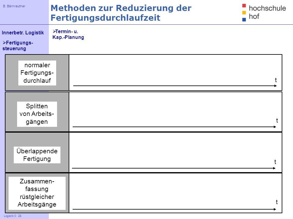 B. Bärnreuther 28 Innerbetr. Logistik Logistik 0: 28 Fertigungs- steuerung normaler Fertigungs- durchlauf Splitten von Arbeits- gängen Überlappende Fe