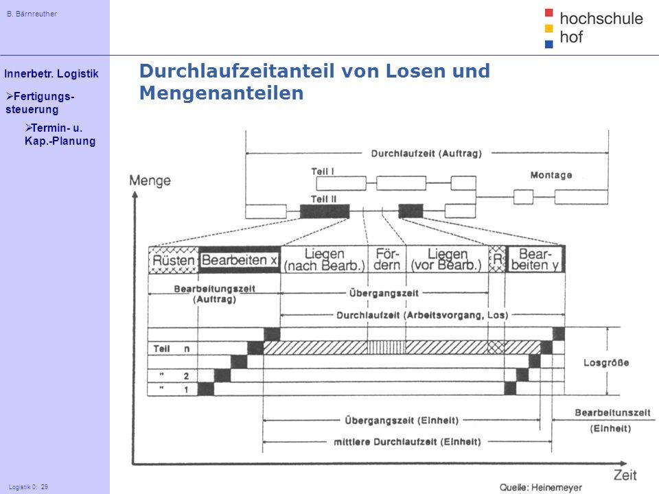 B. Bärnreuther 29 Innerbetr. Logistik Logistik 0: 29 Fertigungs- steuerung Durchlaufzeitanteil von Losen und Mengenanteilen Termin- u. Kap.-Planung