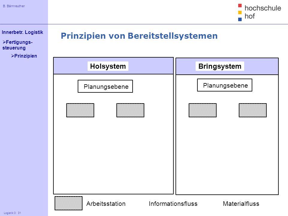 B. Bärnreuther 31 Innerbetr. Logistik Logistik 0: 31 Fertigungs- steuerung HolsystemBringsystem Planungsebene ArbeitsstationInformationsflussMaterialf