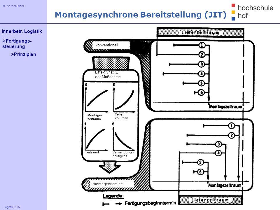 B. Bärnreuther 32 Innerbetr. Logistik Logistik 0: 32 Fertigungs- steuerung Montagesynchrone Bereitstellung (JIT) konventionell montageorientiert Effek