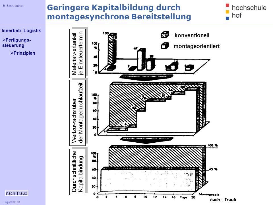 B. Bärnreuther 33 Innerbetr. Logistik Logistik 0: 33 Fertigungs- steuerung nach Traub Geringere Kapitalbildung durch montagesynchrone Bereitstellung k