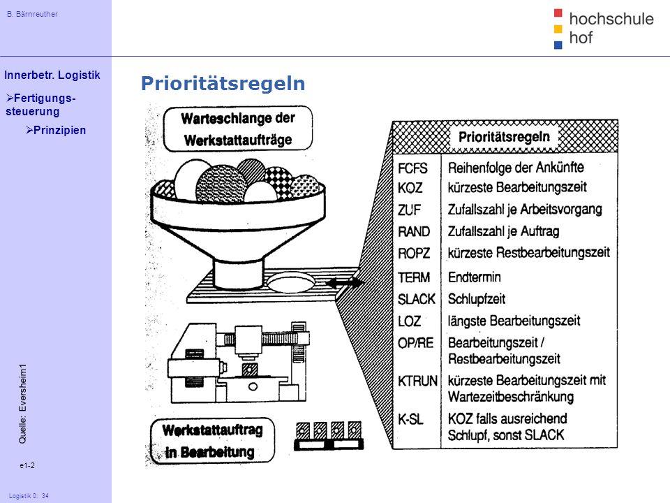 B. Bärnreuther 34 Innerbetr. Logistik Logistik 0: 34 Fertigungs- steuerung e1-2 Quelle: Eversheim1 Prioritätsregeln Prinzipien
