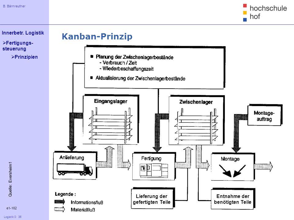 B. Bärnreuther 36 Innerbetr. Logistik Logistik 0: 36 Fertigungs- steuerung e1-162 Quelle: Eversheim1 Kanban-Prinzip Prinzipien Lieferung der gefertigt