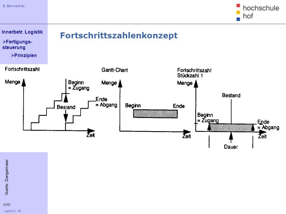 B. Bärnreuther 38 Innerbetr. Logistik Logistik 0: 38 Fertigungs- steuerung d342 Quelle: Dangelmaier Fortschrittszahlenkonzept Prinzipien