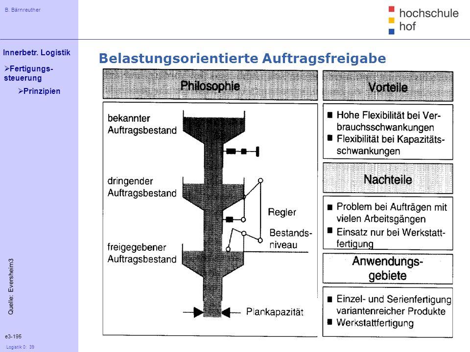 B. Bärnreuther 39 Innerbetr. Logistik Logistik 0: 39 Fertigungs- steuerung e3-195 Quelle: Eversheim3 Belastungsorientierte Auftragsfreigabe Prinzipien