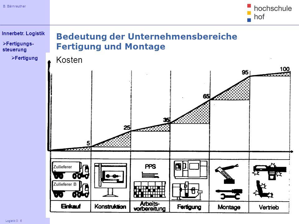B. Bärnreuther 6 Innerbetr. Logistik Logistik 0: 6 Fertigungs- steuerung Bedeutung der Unternehmensbereiche Fertigung und Montage Kosten Zulieferer A