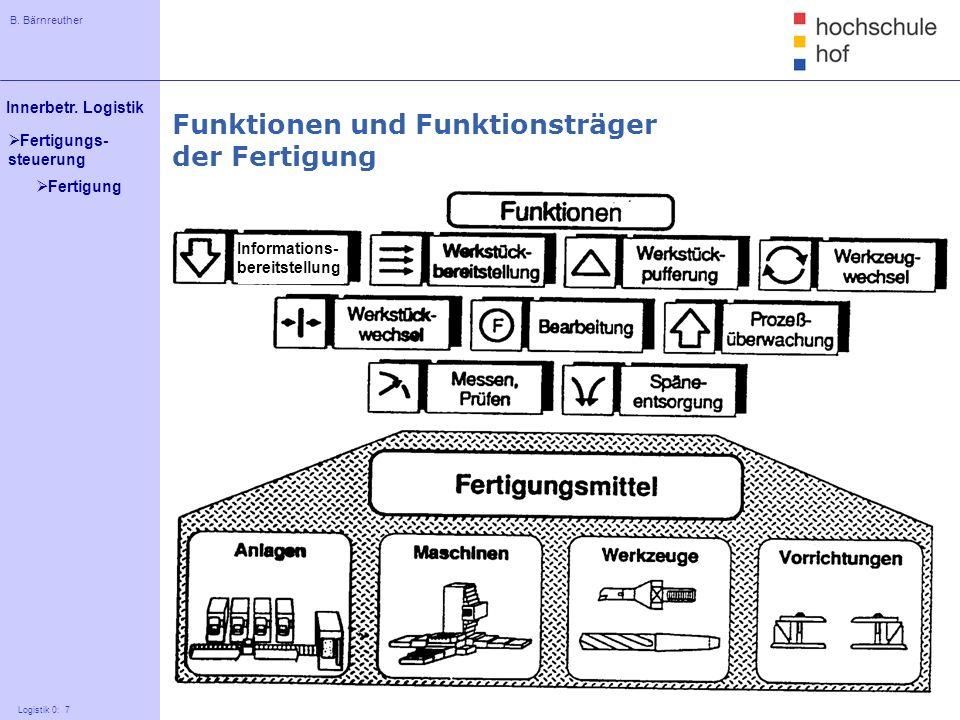 B. Bärnreuther 7 Innerbetr. Logistik Logistik 0: 7 Fertigungs- steuerung Funktionen und Funktionsträger der Fertigung Informations- bereitstellung Fer