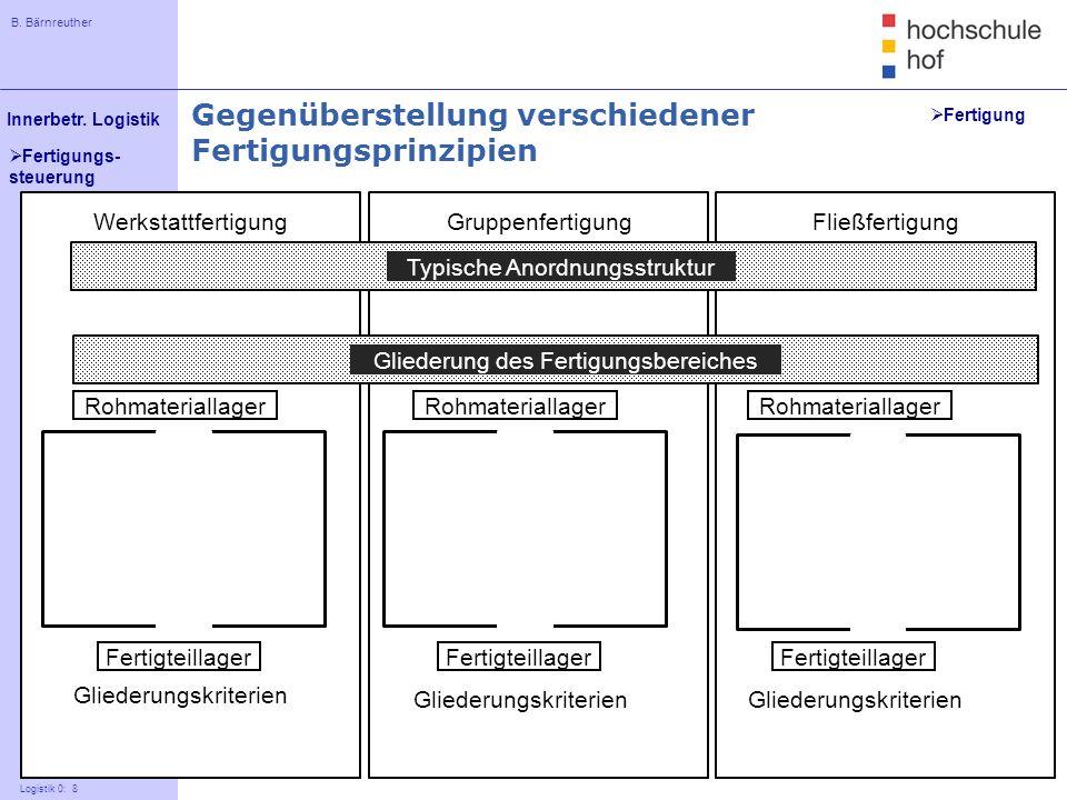 B. Bärnreuther 8 Innerbetr. Logistik Logistik 0: 8 Fertigungs- steuerung WerkstattfertigungFließfertigung Rohmateriallager Fertigteillager Gliederungs