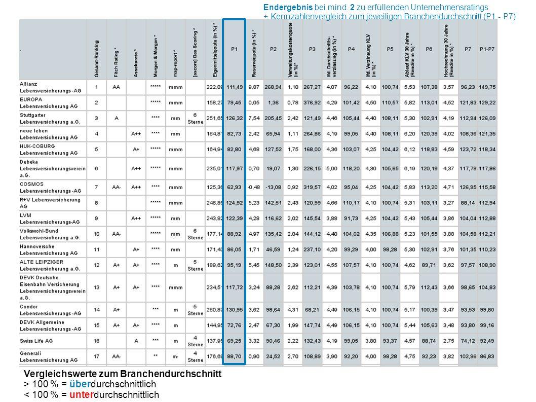 Vergleichswerte zum Branchendurchschnitt > 100 % = überdurchschnittlich < 100 % = unterdurchschnittlich Endergebnis bei mind.