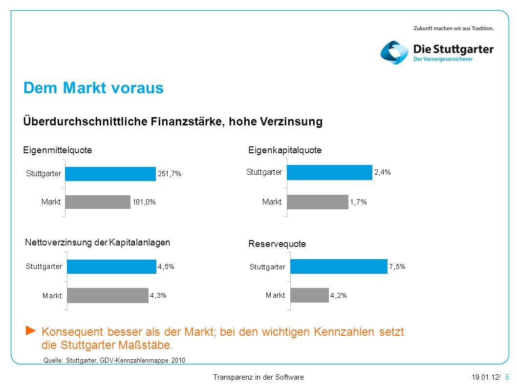 Transparenz in der Software 19.01.12/ 5 Dem Markt voraus Überdurchschnittliche Finanzstärke, hohe Verzinsung Quelle: Stuttgarter, GDV-Kennzahlenmappe 2010 Konsequent besser als der Markt; bei den wichtigen Kennzahlen setzt die Stuttgarter Maßstäbe.
