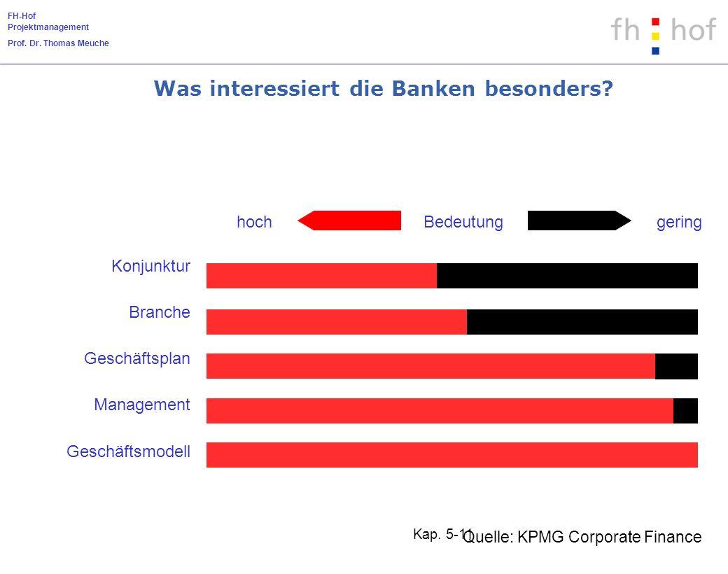 FH-Hof Projektmanagement Prof. Dr. Thomas Meuche Kap. 5-11 Quelle: KPMG Corporate Finance hochBedeutunggering Konjunktur Branche Geschäftsplan Managem