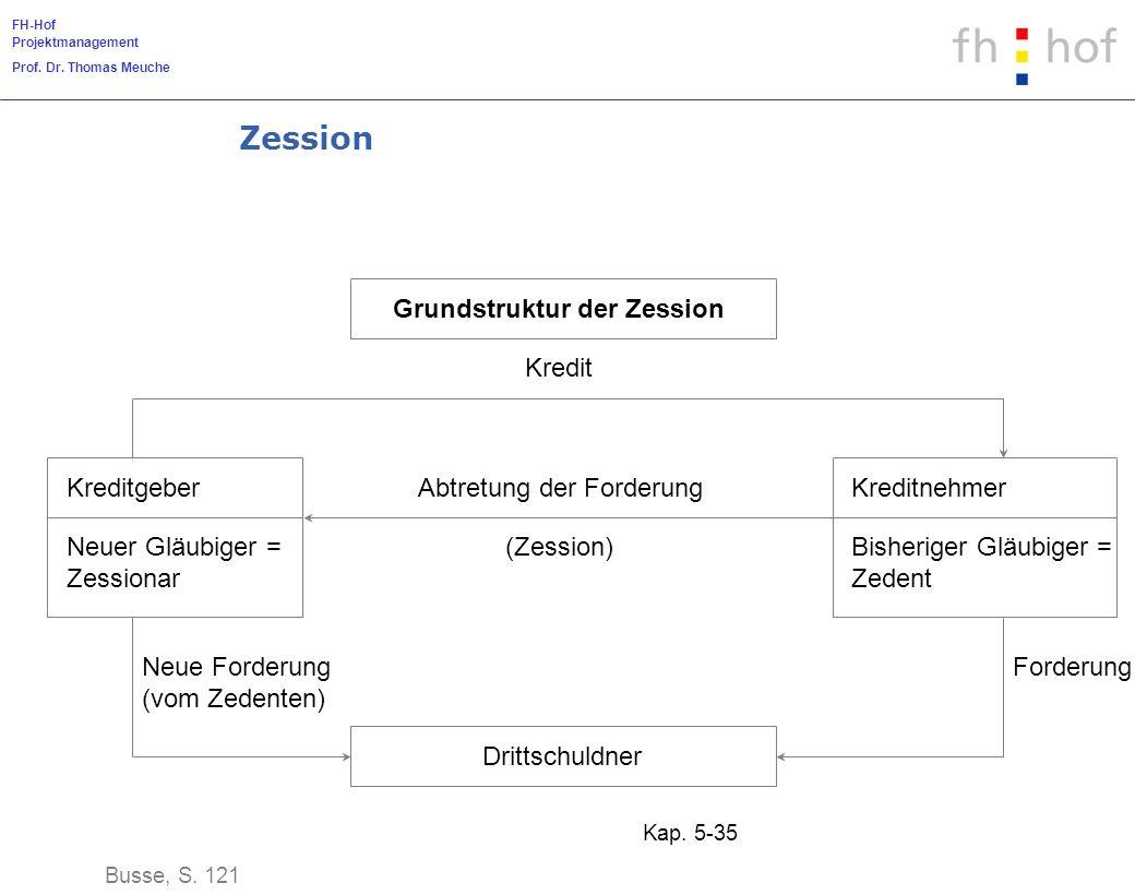 FH-Hof Projektmanagement Prof. Dr. Thomas Meuche Kap. 5-35 Zession Busse, S. 121 Grundstruktur der Zession Abtretung der Forderung (Zession) Kreditgeb