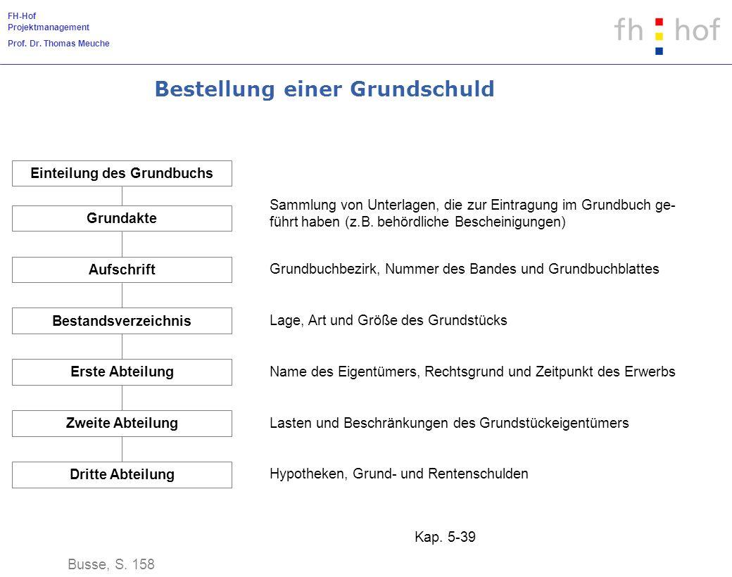 FH-Hof Projektmanagement Prof. Dr. Thomas Meuche Kap. 5-39 Bestellung einer Grundschuld Busse, S. 158 Einteilung des Grundbuchs Grundakte Aufschrift G