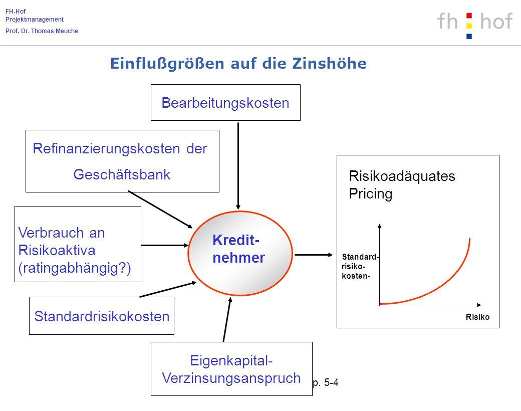 FH-Hof Projektmanagement Prof. Dr. Thomas Meuche Kap. 5-4 Kredit- nehmer Verbrauch an Risikoaktiva (ratingabhängig?) Bearbeitungskosten Refinanzierung