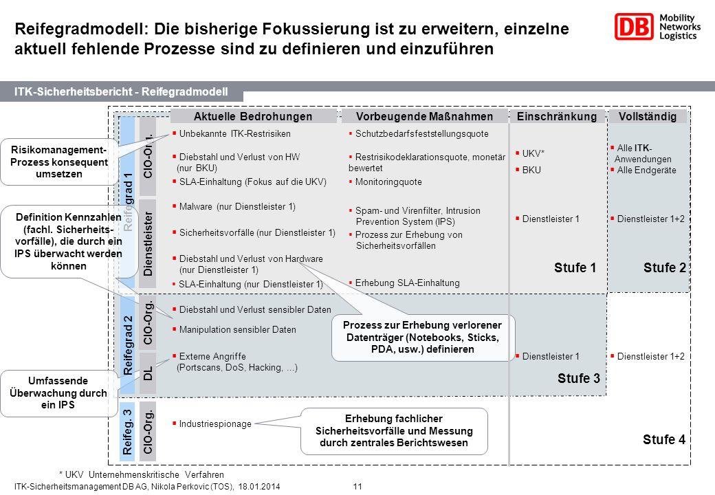 11ITK-Sicherheitsmanagement DB AG, Nikola Perkovic (TOS), 18.01.2014 Reifegradmodell: Die bisherige Fokussierung ist zu erweitern, einzelne aktuell fe
