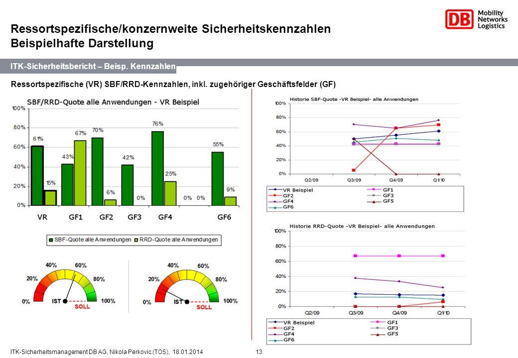 13ITK-Sicherheitsmanagement DB AG, Nikola Perkovic (TOS), 18.01.2014 Ressortspezifische/konzernweite Sicherheitskennzahlen Beispielhafte Darstellung 2
