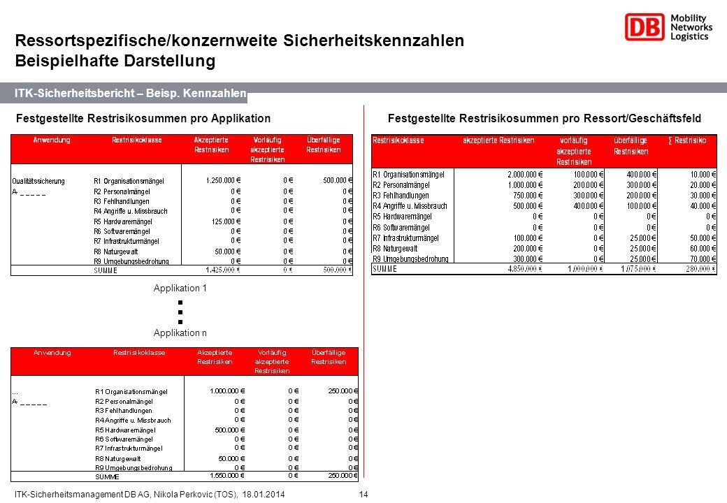 14ITK-Sicherheitsmanagement DB AG, Nikola Perkovic (TOS), 18.01.2014 2. Festgestellte Restrisikosummen pro Ressort/Geschäftsfeld ITK-Sicherheitsberich