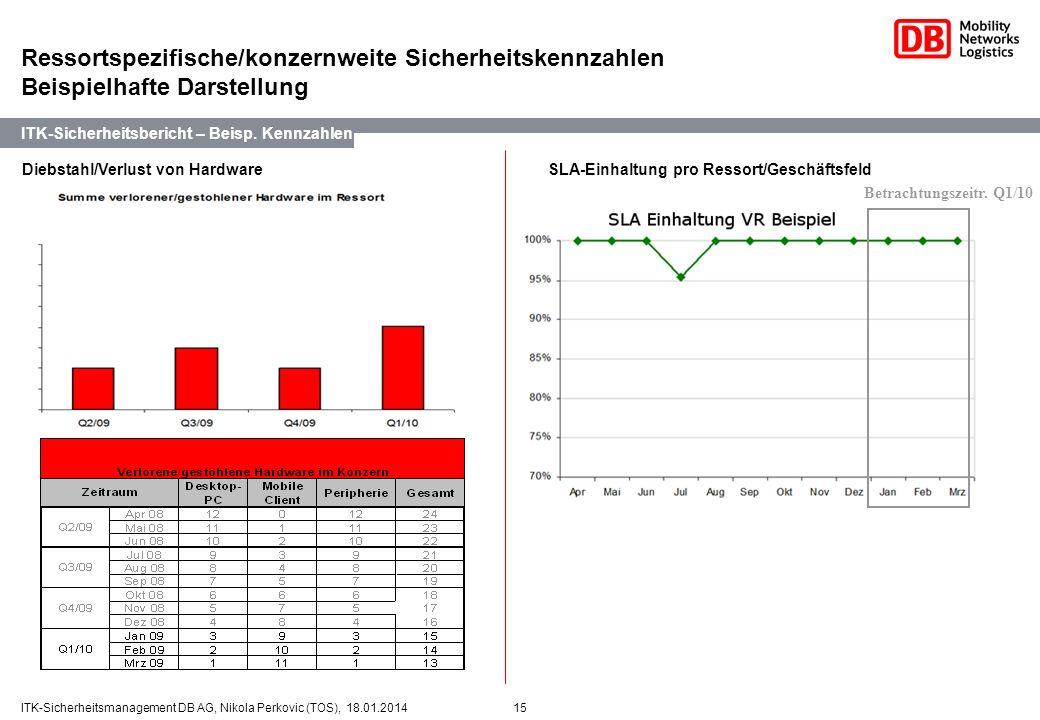 15ITK-Sicherheitsmanagement DB AG, Nikola Perkovic (TOS), 18.01.2014 2. Diebstahl/Verlust von HardwareSLA-Einhaltung pro Ressort/Geschäftsfeld ITK-Sic