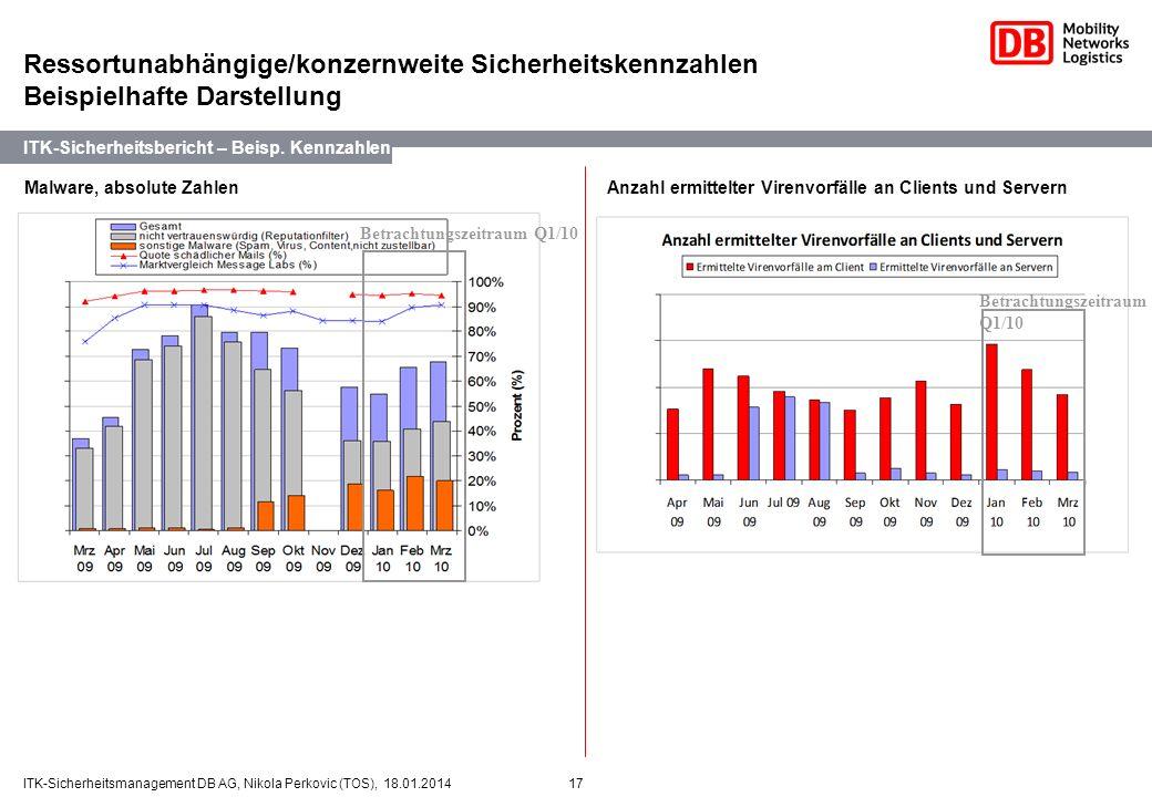 17ITK-Sicherheitsmanagement DB AG, Nikola Perkovic (TOS), 18.01.2014 2. Malware, absolute Zahlen ITK-Sicherheitsbericht – Beisp. Kennzahlen Ressortuna