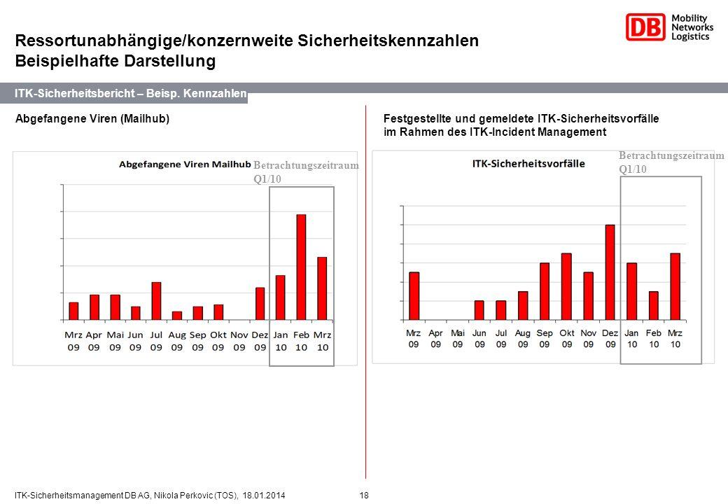 18ITK-Sicherheitsmanagement DB AG, Nikola Perkovic (TOS), 18.01.2014 2. Abgefangene Viren (Mailhub) ITK-Sicherheitsbericht – Beisp. Kennzahlen Ressort