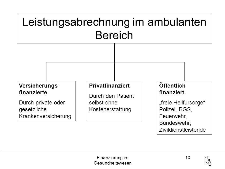 FH Finanzierung im Gesundheitswesen 10 Leistungsabrechnung im ambulanten Bereich Versicherungs- finanzierte Durch private oder gesetzliche Krankenvers