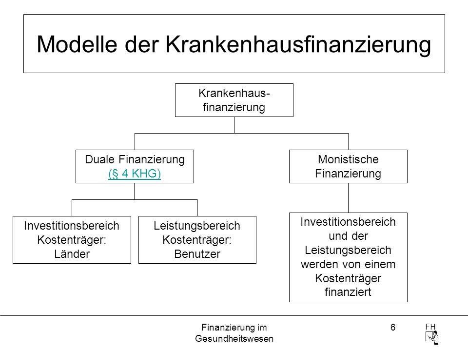FH Finanzierung im Gesundheitswesen 6 Modelle der Krankenhausfinanzierung Investitionsbereich Kostenträger: Länder Leistungsbereich Kostenträger: Benu