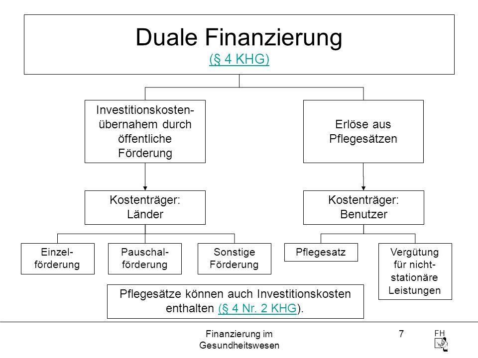 FH Finanzierung im Gesundheitswesen 7 Duale Finanzierung (§ 4 KHG) (§ 4 KHG) Investitionskosten- übernahem durch öffentliche Förderung Erlöse aus Pfle