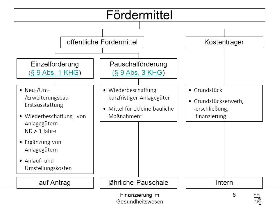 FH Finanzierung im Gesundheitswesen 8 Fördermittel öffentliche Fördermittel Einzelförderung (§ 9 Abs. 1 KHG) (§ 9 Abs. 1 KHG Neu-/Um- /Erweiterungsbau