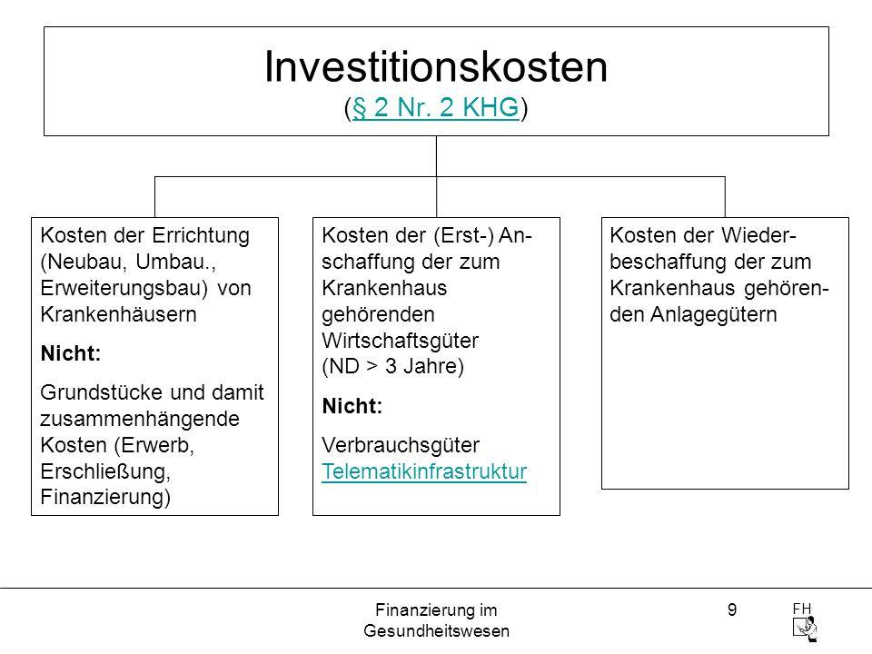 FH Finanzierung im Gesundheitswesen 9 Investitionskosten (§ 2 Nr. 2 KHG)§ 2 Nr. 2 KHG Kosten der Errichtung (Neubau, Umbau., Erweiterungsbau) von Kran