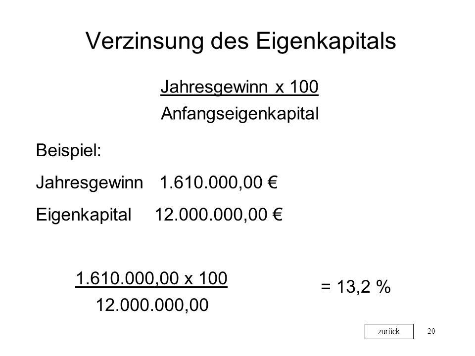20 Verzinsung des Eigenkapitals Jahresgewinn x 100 Anfangseigenkapital Beispiel: Jahresgewinn 1.610.000,00 Eigenkapital12.000.000,00 1.610.000,00 x 10